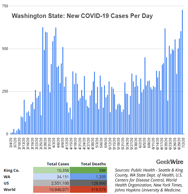Washington state reports 700+ new COVID-19 cases, highest daily total since outbreak began